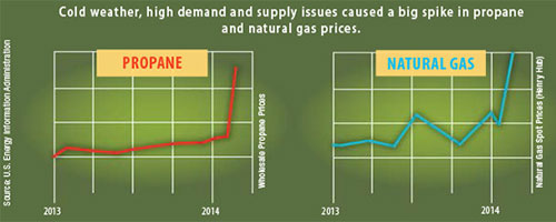 propane-natural-gas-prices