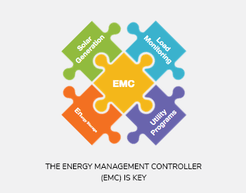 The Energy Management Controller dashboard is user-friendly